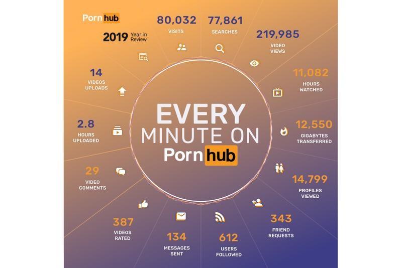 Image result for porn stats 2019