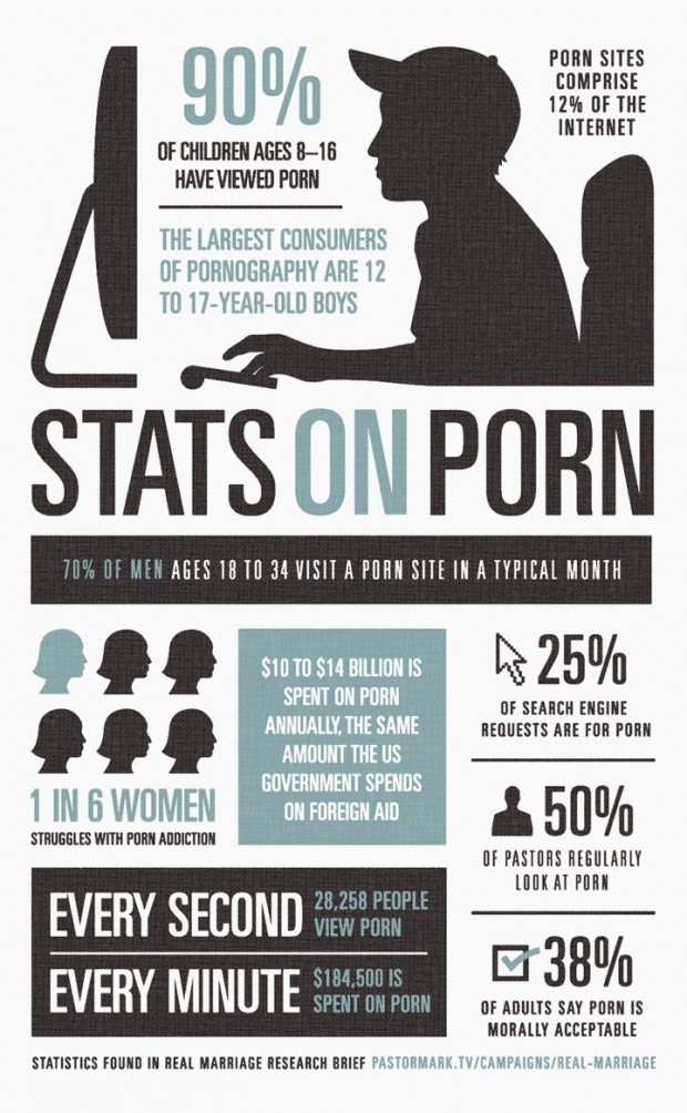 Image result for porn stats